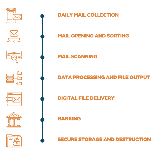 A picture explaining Scan2Archive's digital mailroom service