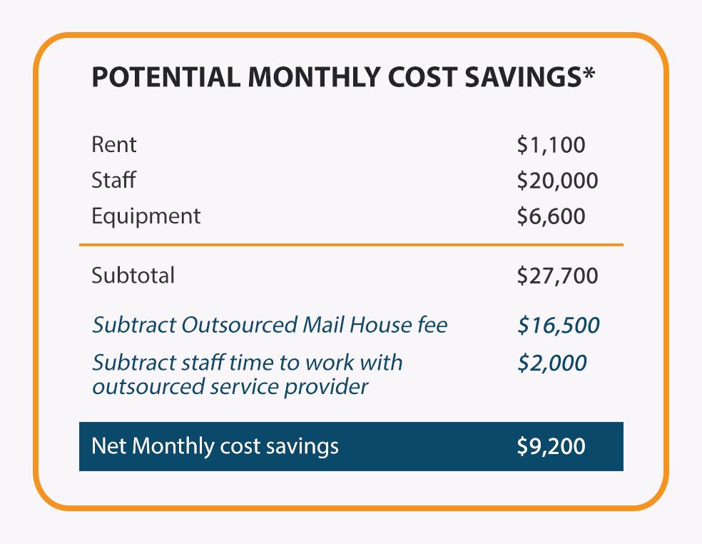 Image explaining mailroom outsourcing fee