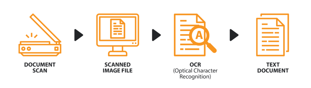 An image explaining the process of digital scanning